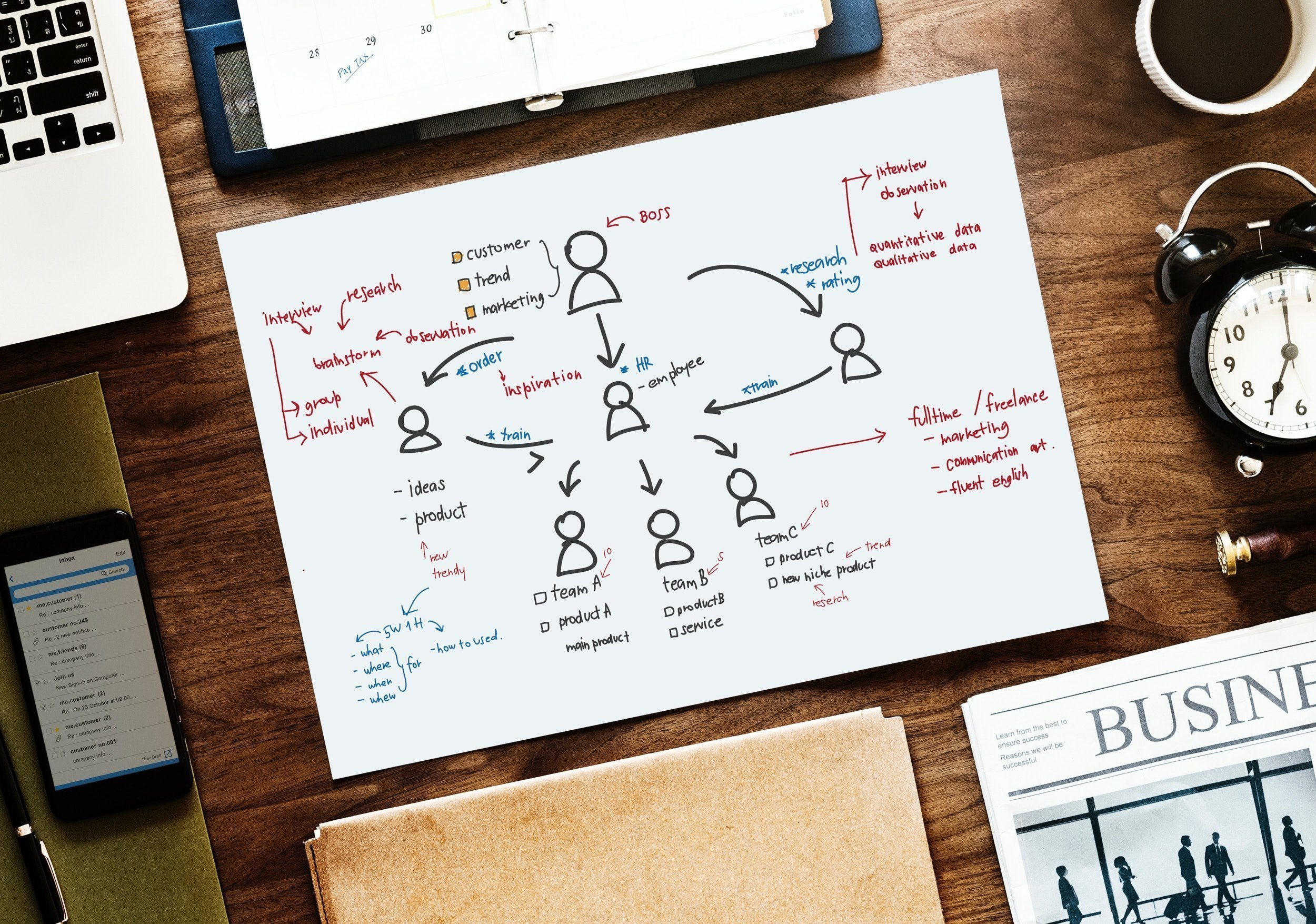UX research and usability evaluation at designial