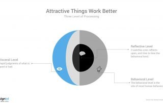 Attractive Things Work Better- designial - Emotional Design Agency